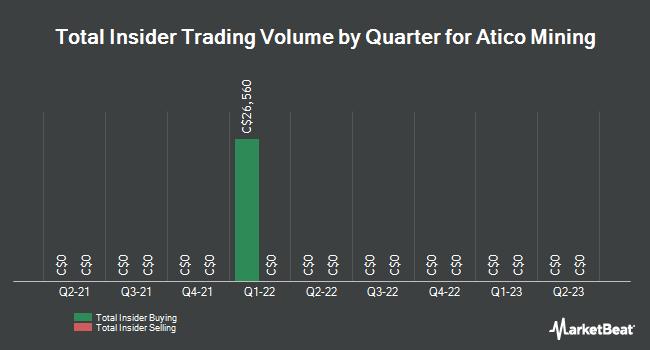 Insider Trades by Quarter for Atico Mining (CVE:ATY)