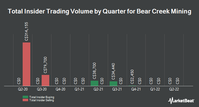 Insider Buying and Selling by Quarter for Bear Creek Mining (CVE:BCM)
