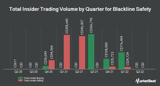 Insider Buying and Selling by Quarter for Blackline Safety (CVE:BLN)