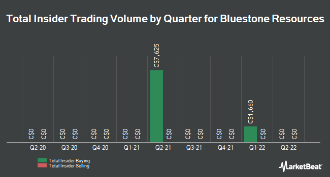 Insider Trades by Quarter for Bluestone Resources (CVE:BSR)