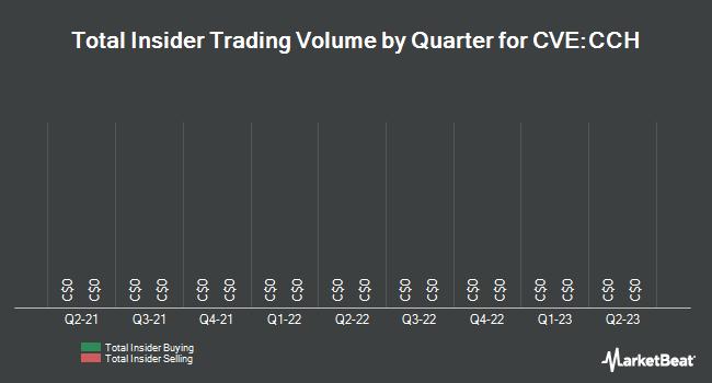 Insider Trading History for DIR Industrial Properties (CVE:CCH)