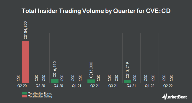 Insider Buying and Selling by Quarter for Cantex Mine Development (CVE:CD)