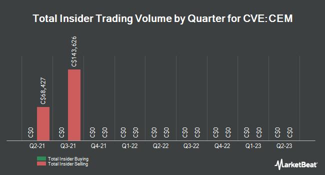Insider Trading History for Constantine Metal Res (CVE:CEM)