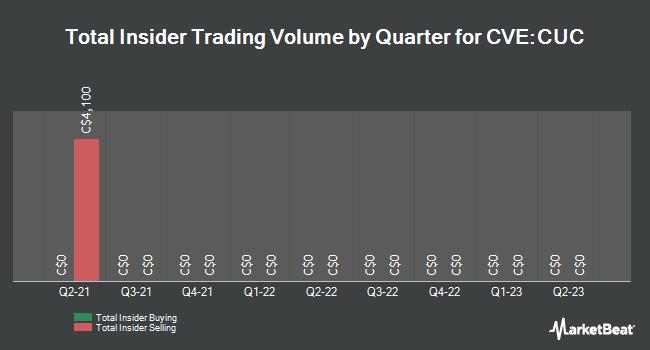Insider Trades by Quarter for Carube Copper (CVE:CUC)