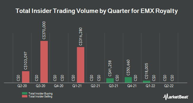 Insider Buying and Selling by Quarter for Emx Royalty (CVE:EMX)