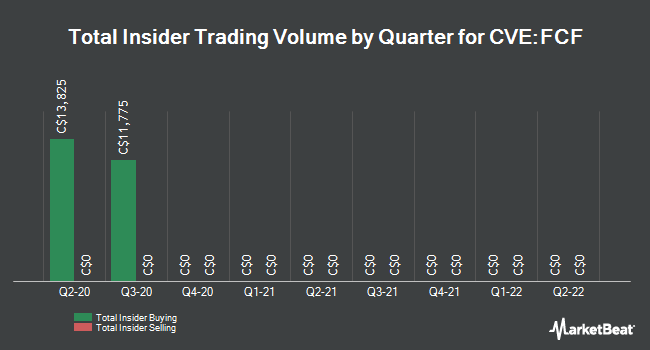 Insider Trading History for Founders Advantage Capital (CVE:FCF)