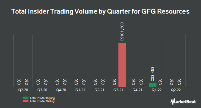 Insider Buying and Selling by Quarter for GFG Resources (CVE:GFG)