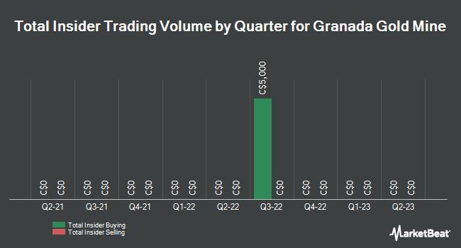 Insider Trades by Quarter for Granada Gold Mine (CVE:GGM)