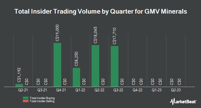 Insider Trades by Quarter for GMV Minerals (CVE:GMV)