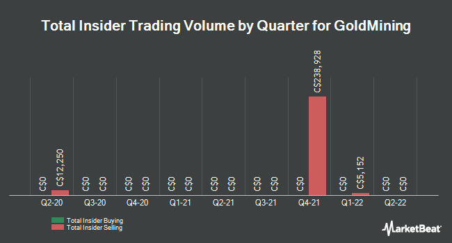 Insider Buying and Selling by Quarter for GoldMining (CVE:GOLD)