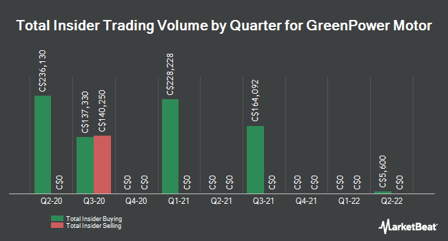 Insider Buying and Selling by Quarter for GreenPower Motor (CVE:GPV)