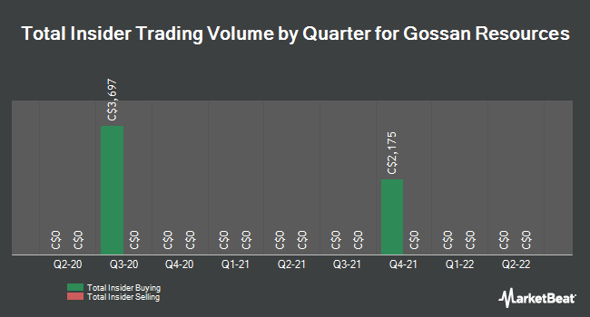 Insider Trades by Quarter for Gossan Resources (CVE:GSS)