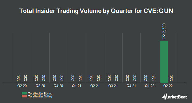 Insider Buying and Selling by Quarter for Gunpoint Exploration (CVE:GUN)