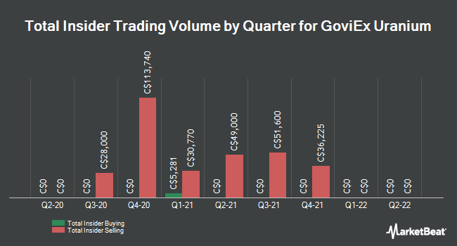 Insider Buying and Selling by Quarter for GoviEx Uranium (CVE:GXU)