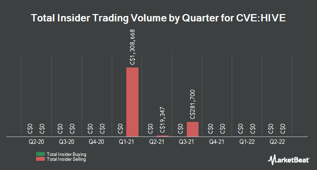 Insider Buying and Selling by Quarter for HIVE Blockchain Technologies (CVE:HIVE)