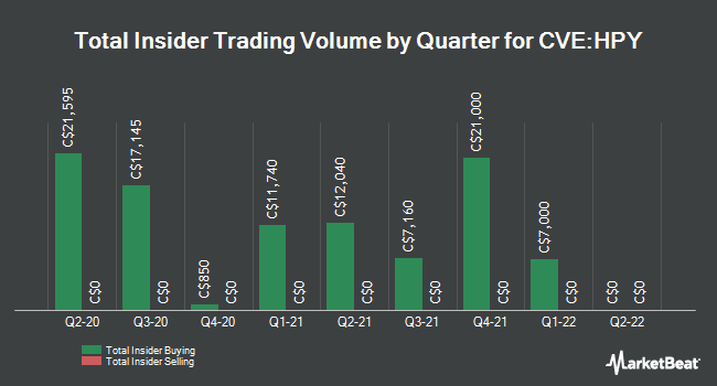 Insider Buying and Selling by Quarter for Happy Creek Minerals (CVE:HPY)