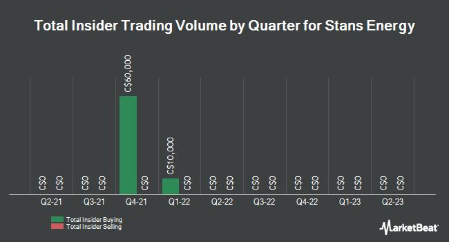 Insider Trading History for Stans Energy (CVE:HRE)