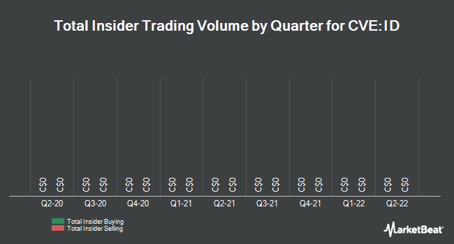 Insider Trades by Quarter for Identillect Technologies (CVE:ID)