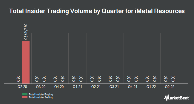 Insider Trading History for iMetal Resources (CVE:IMR)