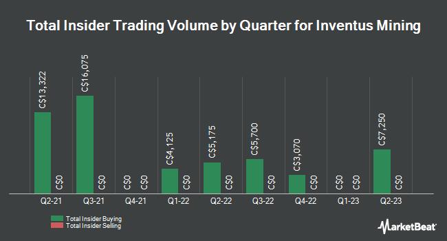 Insider Trades by Quarter for Inventus Mining (CVE:IVS)