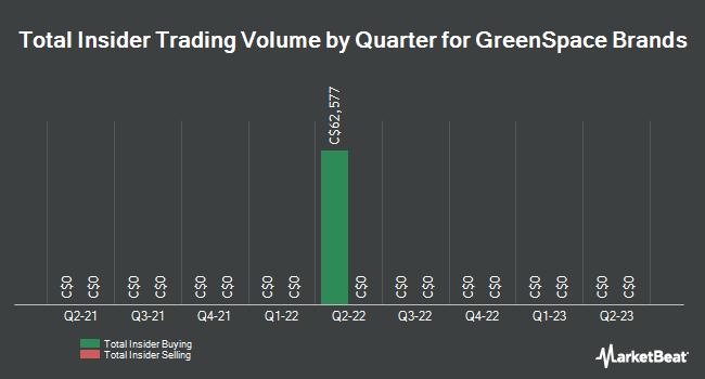 Insider Trades by Quarter for Greenspace Brands (CVE:JTR)