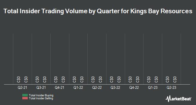 Insider Trading History for Kings Bay Resources (CVE:KBG)