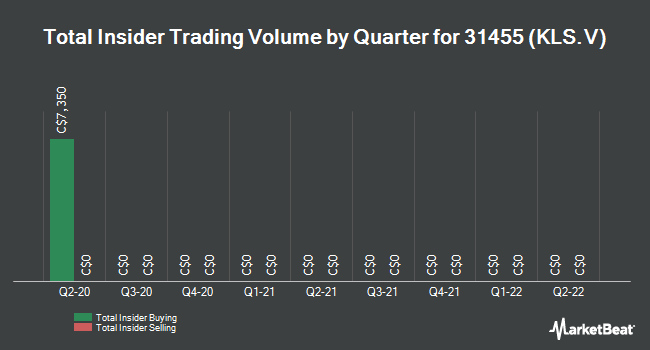 Insider Trades by Quarter for Kelso Technologies (CVE:KLS)