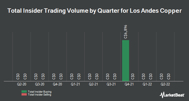 Insider Trading History for Los Andes Copper (CVE:LA)