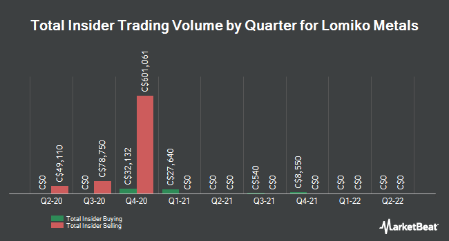 Insider Buying and Selling by Quarter for Lomiko Metals (CVE:LMR)