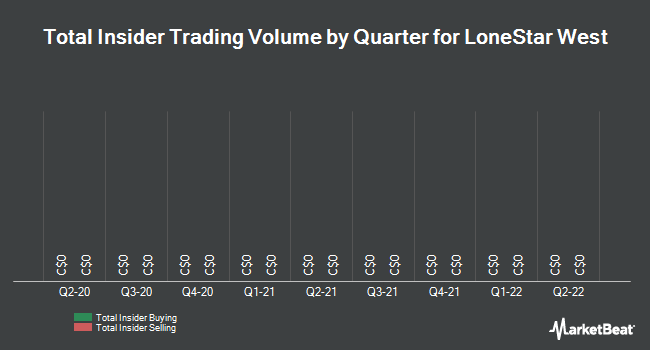 Insider Trades by Quarter for Lonestar West (CVE:LSI)