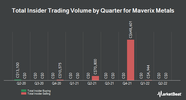 Insider Trading History for Maverix Metals (CVE:MMX)