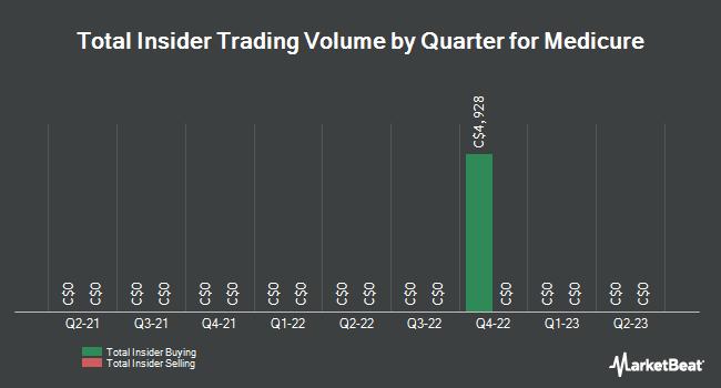 Insider Trades by Quarter for Medicure (CVE:MPH)
