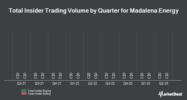 Insider Trading History for Madalena Energy (CVE:MVN)