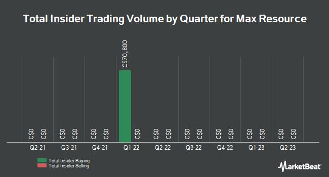 Insider Trading History for Max Resource (CVE:MXR)