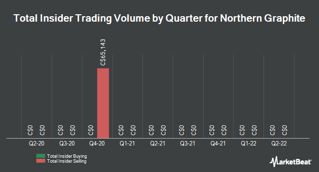 Insider Trading History for Northern Graphite (CVE:NGC)