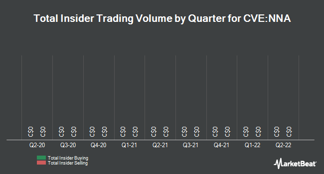 Insider Trades by Quarter for New Nadina Explorations (CVE:NNA)