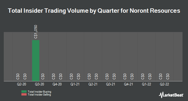 Insider Buying and Selling by Quarter for Noront Resources (CVE:NOT)