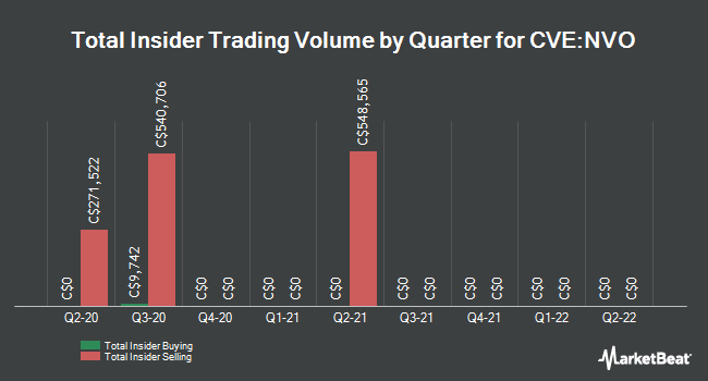 Insider Buying and Selling by Quarter for Novo Resources (CVE:NVO)