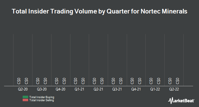 Insider Trading History for Nortec Minerals (CVE:NVT)