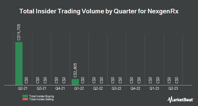 Insider Trades by Quarter for NexgenRx (CVE:NXG)
