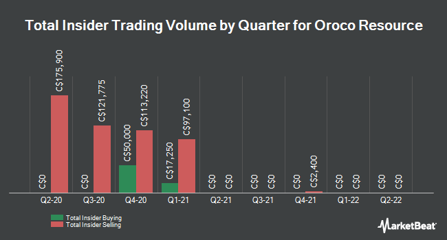 Insider Buying and Selling by Quarter for Oroco Resource (CVE:OCO)