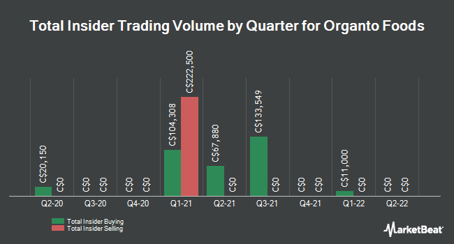 Insider Buying and Selling by Quarter for Organto Foods (CVE:OGO)