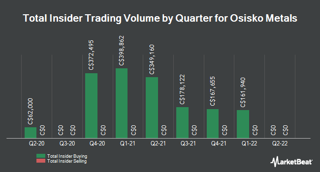 Insider Buying and Selling by Quarter for Osisko Metals (CVE:OM)