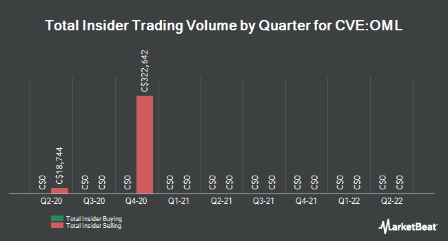 Insider Trades by Quarter for Omni-Lite Industries Canada (CVE:OML)