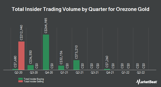 Insider Trades by Quarter for Orezone Gold (CVE:ORE)