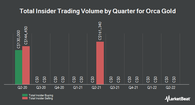 Insider Trades by Quarter for Orca Gold (CVE:ORG)