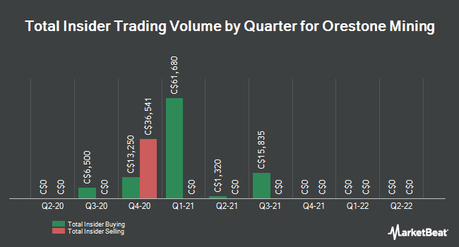 Insider Buying and Selling by Quarter for Orestone Mining (CVE:ORS)