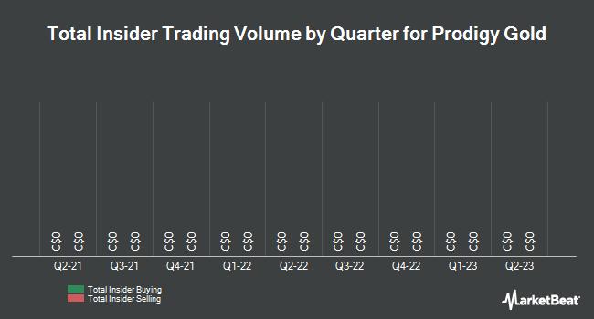 Insider Trading History for Prodigy Gold (CVE:PDG)