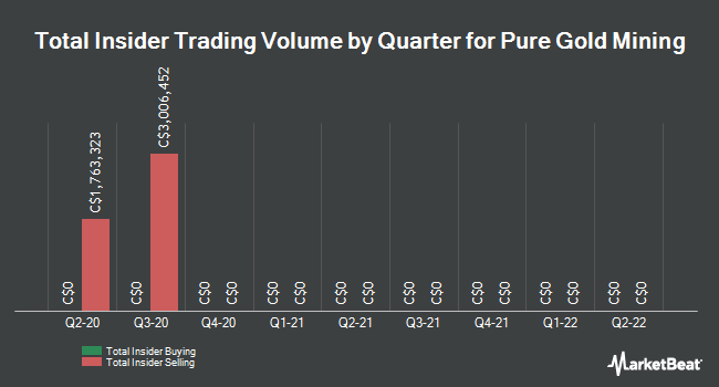 Insider Buying and Selling by Quarter for Pure Gold Mining (CVE:PGM)