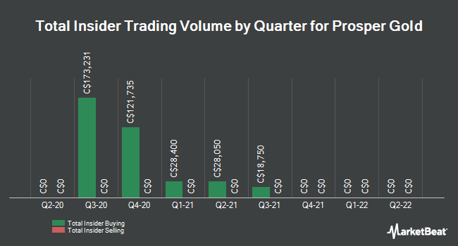 Insider Buying and Selling by Quarter for Prosper Gold (CVE:PGX)